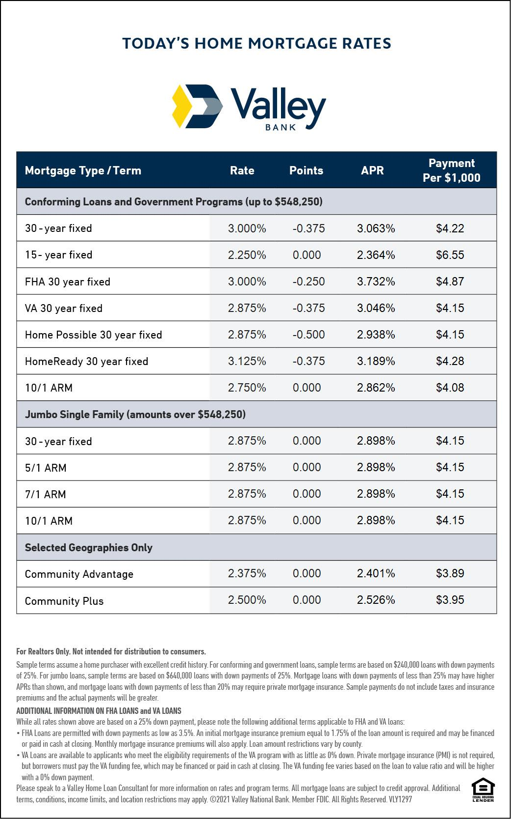 mortgage rates 8-14-21